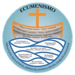 Ecumenismo (1)