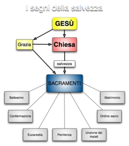 sette sacramenti mappa